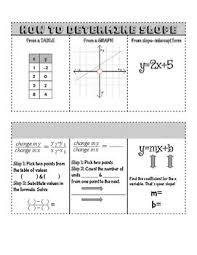 Flip Chart Notes Finding Slope Teks 7 7 8 5 Chart