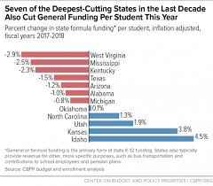 School Funding Chart A Punishing Decade For School Funding Center On Budget And