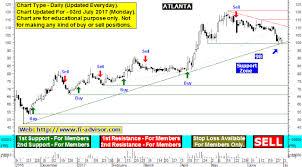 Atlanta Limited Support Resistance Atlanta Limited