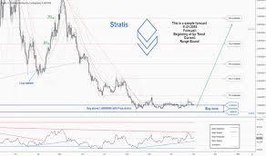 Stratusd Stratis Price Chart Tradingview India