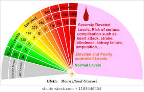 Hba1c Chart Hba1c Images Stock Photos Vectors Shutterstock
