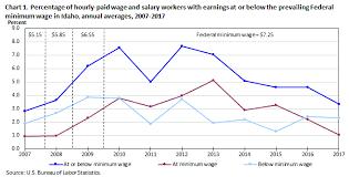 Arizona Minimum Wage Chart Minimum Wage Workers In Idaho 2017 Western Information