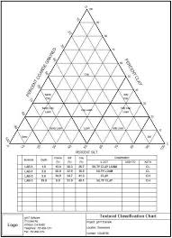 Plot Textural Soil Classifications Ternary Diagrams Gint