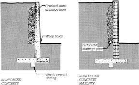 Small Picture Precast Concrete Retaining Wall Blocks Home Wall Ideas