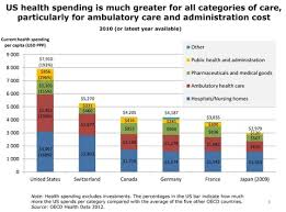 Canada Vs Usa Healthcare Chart Health Costs How The U S Compares With Other Countries