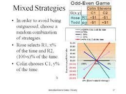 Nash Equilibrium Poker Chart Explained Incredible Lying Cf