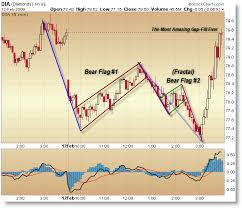 Bear Flag Pattern Stunning Double Bear Flag And Strange Rally Intraday Afraid To Trade