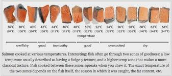 Salmon Temperature Chart Salmon Cooking Temps In 2019 Salmon Cooking Temp