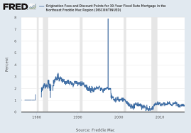 Freddie Mac 30 Year Mortgage Rate Chart 30 Year Fixed Rate Mortgage Average In The Northeast Freddie
