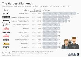 Diamond Description Chart Chart Heavy Metal And Hard Rock Albums That Went Certified