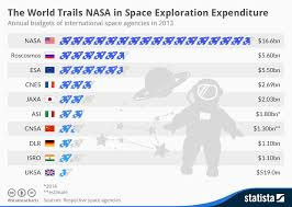 Exploration Chart Chart The World Trails Nasa In Space Exploration