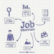 Preparation For Accounts Interview Interview Preparation Etiquette Employer Research Interview