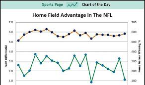 How Important Is Home Field Advantage In The Nfl