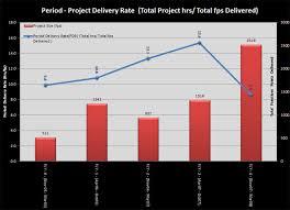 Defect Trend Chart In Excel Scope Excel Metrics Reports