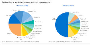 Asset Allocation Chart 2018 Global Assets 1900 2017 The Big Picture