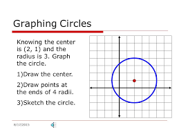 graphing circles knowing the center is 2 1 and the radius is 3