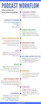 Podcast Workflow: How to Start A Creative Podcast | Creative podcast, Podcast  tips, Podcasts