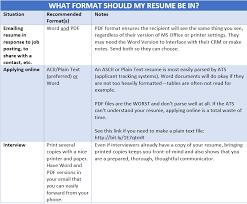 Plain Text Resume Sample Plain Text Resume Templates
