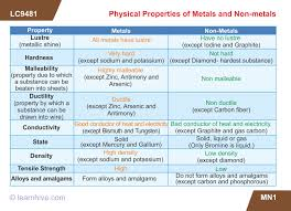 Learning Card For Physical Properties Of Metals And Non