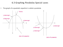 6 3 graphing parabolas special cases