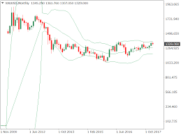 Gold Price Forecast Bollinger Bands Signal Breakout Could