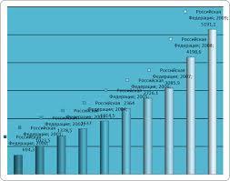 База рефератов Курсовая работа Уровень и качество жизни  Все это свидетельствует о низком уровне гуманизации отечественной экономики что самым негативным образом отражается на уровне и качестве жизни населения