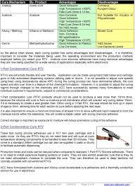 Product Sheet Silicone Adhesive Sealants Rtv Silicone