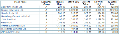 Stock Market 52 Week Chart Mapping The Market 63 Stocks Hit 52 Week Highs Amid Choppy