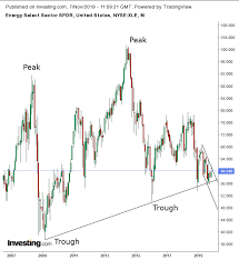 Chart Of The Day Energy Sector Slump Provides Ideal Entry