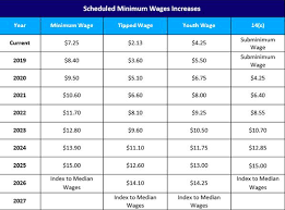 House Votes To Increase Federal Minimum Wage To 15 Per Hour