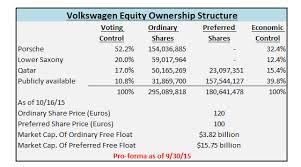 Volkswagen Stock Quote Interesting Volkswagen Stock Quote Delectable Volkswagen Crisis See Carmaker's