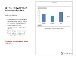 Презентация на тему Оформление этикетки на диск с электронной  8 Оформление диаграмм в дипломной работе