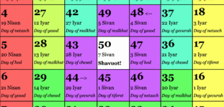 Chart For Counting The Omer Omer Poster Colorful Omer Counting Chart Kol Aleph