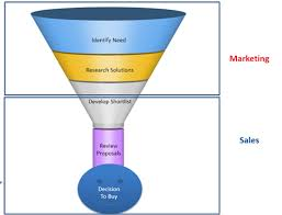 Lead Nurturing How To Create A Revenue Winning Lead Nurturing Strategy