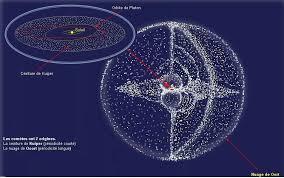 Cinturón de Kuiper – Astrononuestra