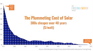 Energy Cost Chart Why Does The Cost Of Renewable Energy Continue To Get