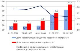 Кредитная политика банка на примере ОАО Сбербанк России  Кредитная политика на примере сбербанка диплом