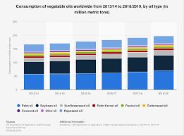 Global Vegetable Oil Consumption 2018 19 Statista
