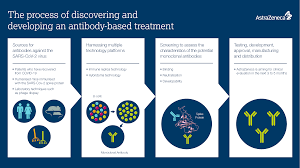 Astrazeneca has said previously that its studies have found no higher risk of clots because of its vaccine. Researching Antibodies To Target Covid 19