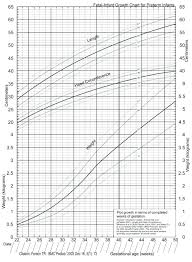 Premature Baby Height Weight Chart Preemie Baby Growth Chart Coreyconner