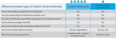 Adobe Creative Suite Comparison Chart Whats The Difference Between Adobe Cc For Teams Vs