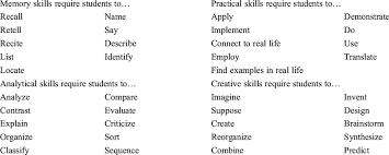 Sternberg Intelligence The Summary Of Stenbergs Successful Intelligence Sternberg