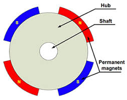 how to power and control brushless dc motors digikey diagram of bldc motor magnet alignment