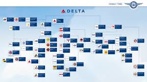 Airline Mergers Chart Family Tree Delta Flight Museum