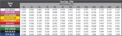 Albuz Nozzle Flow Chart Hypro Atr Series