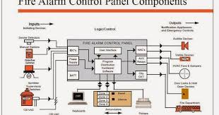 electrical engineering world fire alarm control panel components conventional fire alarm wiring diagram at Circuit Diagram For Fire Alarm Control Panel