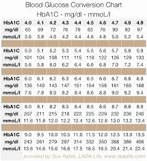 Type 1 Diabetes Blood Sugar Levels Chart 51 Veracious Hbaic Conversion Chart
