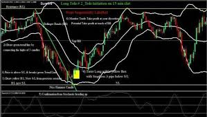 Up To The Minute Stock Charts High Probability Setups With Bollinger Bands Learn Forex