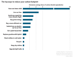Chart Of The Day Carbon Footprint Reduction Chart Streets Mn