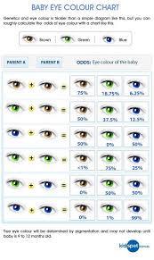 Eye Color Probability Chart Eye Colour Probability Chart Eye Color Chart Genetics Eye